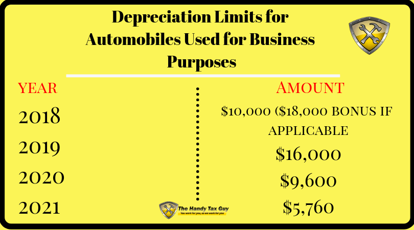 Depreciation Limits for Automobiles Used for Business Purposes